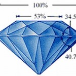 5 The Ideal Cut Diamond
